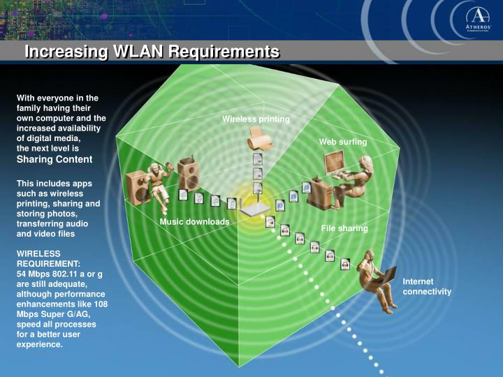 Increasing WLAN Requirements