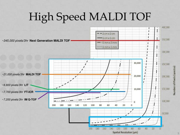 High Speed MALDI TOF