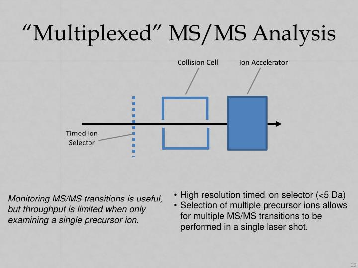 """Multiplexed"" MS/MS Analysis"