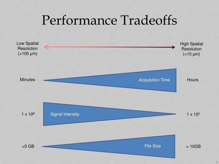 Performance Tradeoffs
