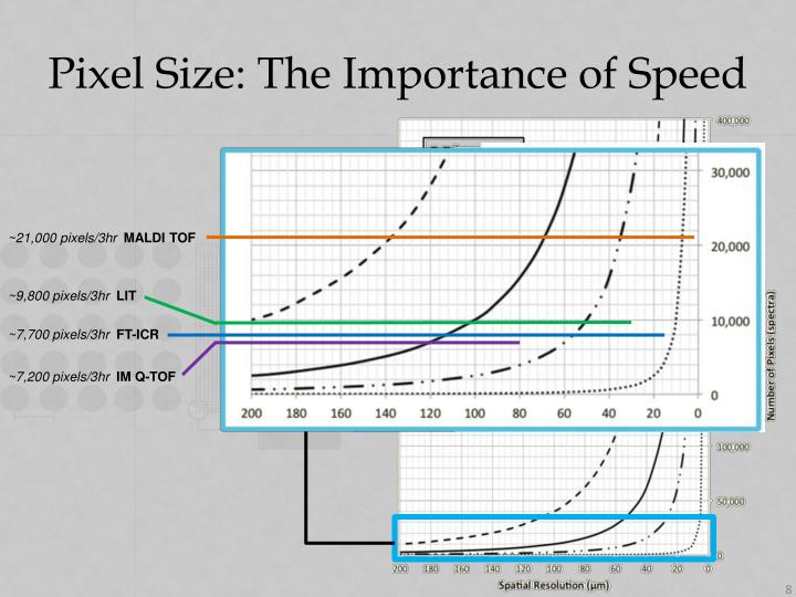 Pixel Size: The Importance of Speed