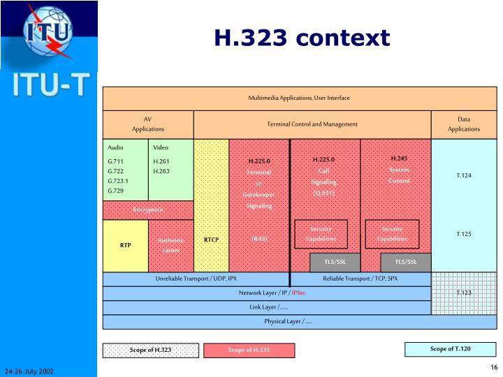 H.323 context