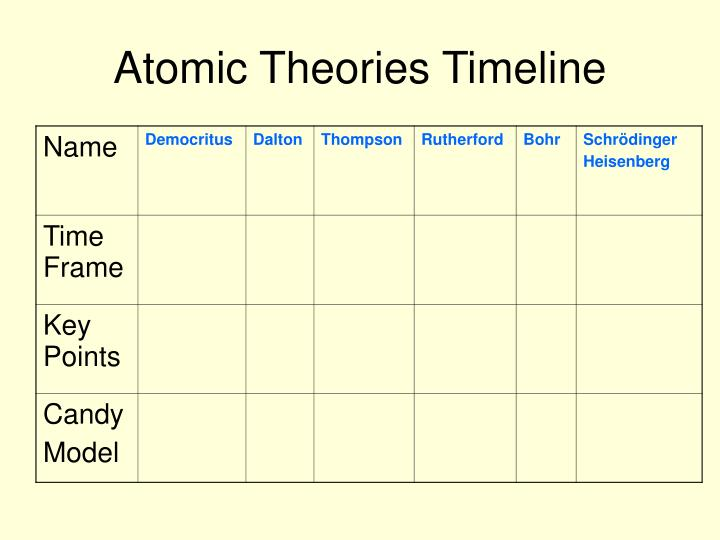 Atomic theories timeline