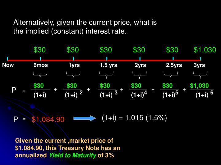 Alternatively, given the current price, what is the implied (constant) interest rate.