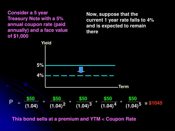 Consider a 5 year Treasury Note with a 5% annual coupon rate (paid annually) and a face value of $1,000