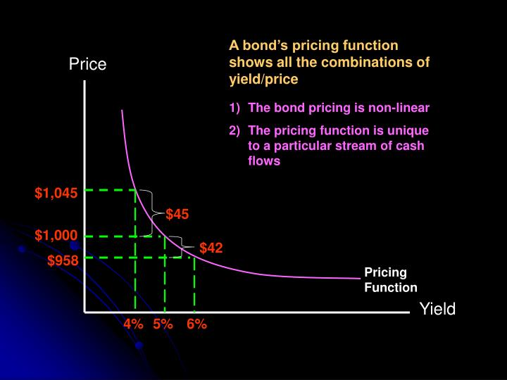 A bond's pricing function shows all the combinations of yield/price