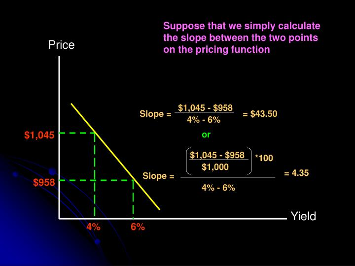 Suppose that we simply calculate the slope between the two points on the pricing function