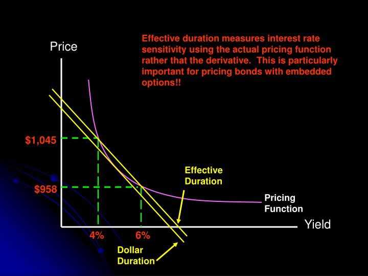 Effective duration measures interest rate sensitivity using the actual pricing function rather that the derivative.  This is particularly important for pricing bonds with embedded options!!