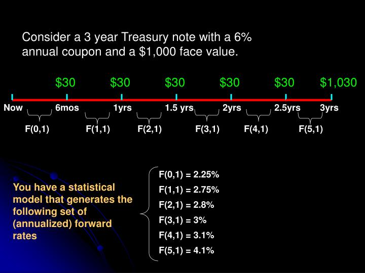 Consider a 3 year Treasury note with a 6% annual coupon and a $1,000 face value.
