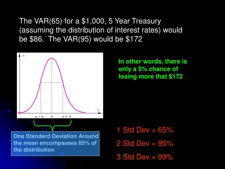 The VAR(65) for a $1,000, 5 Year Treasury (assuming the distribution of interest rates) would be $86.  The VAR(95) would be $172
