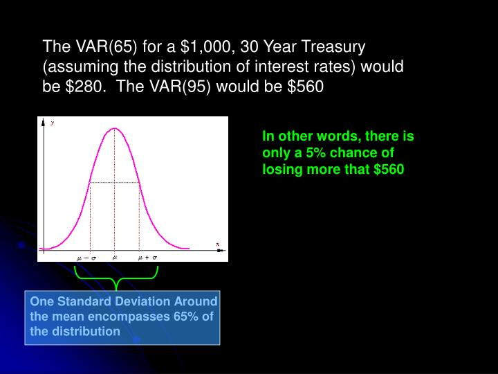 The VAR(65) for a $1,000, 30 Year Treasury (assuming the distribution of interest rates) would be $280.  The VAR(95) would be $560