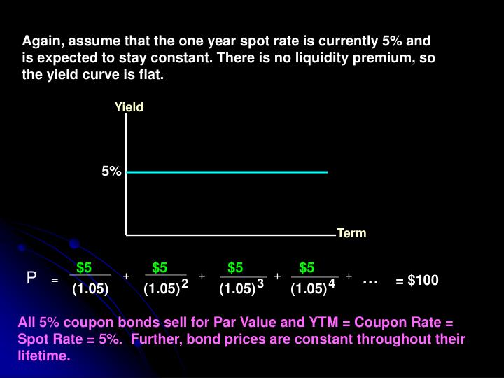 Again, assume that the one year spot rate is currently 5% and is expected to stay constant. There is no liquidity premium, so the yield curve is flat.