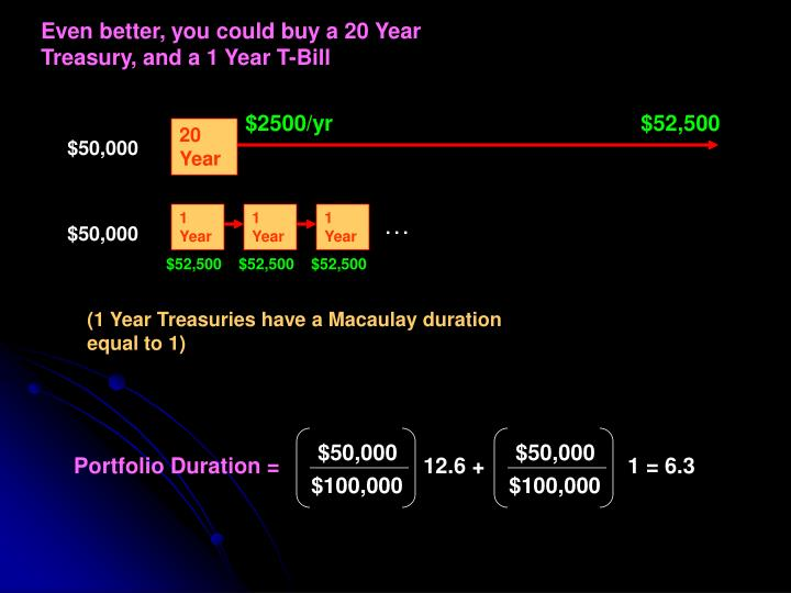 Even better, you could buy a 20 Year Treasury, and a 1 Year T-Bill
