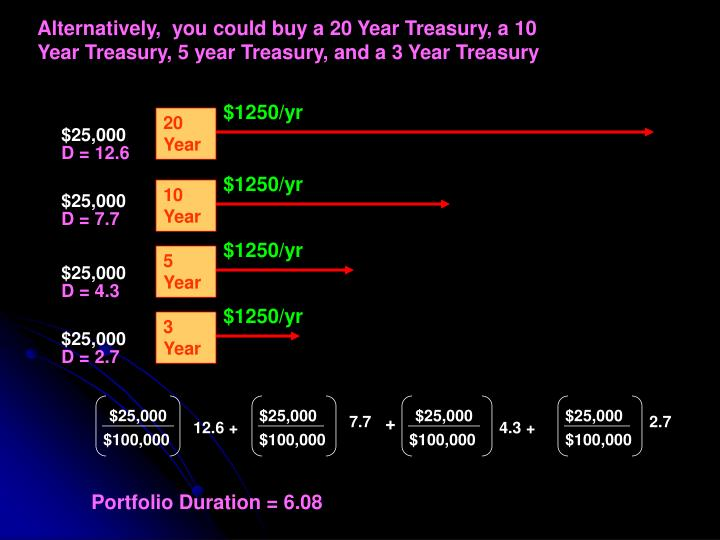 Alternatively,  you could buy a 20 Year Treasury, a 10 Year Treasury, 5 year Treasury, and a 3 Year Treasury