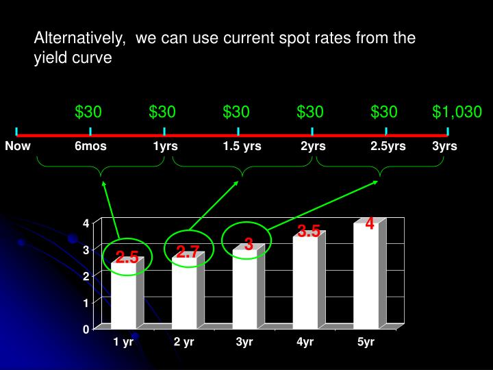 Alternatively,  we can use current spot rates from the yield curve