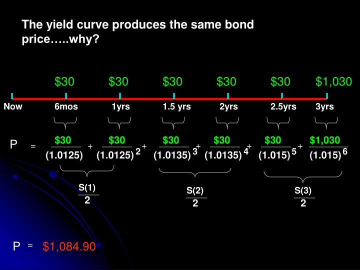 The yield curve produces the same bond price…..why?