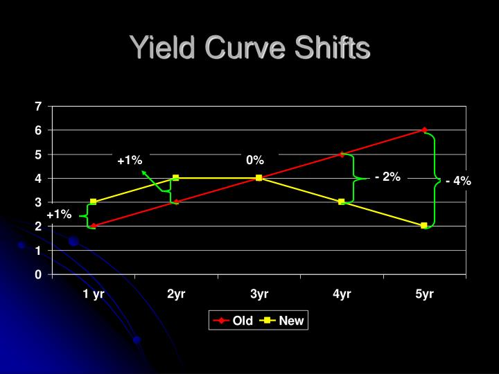 Yield Curve Shifts