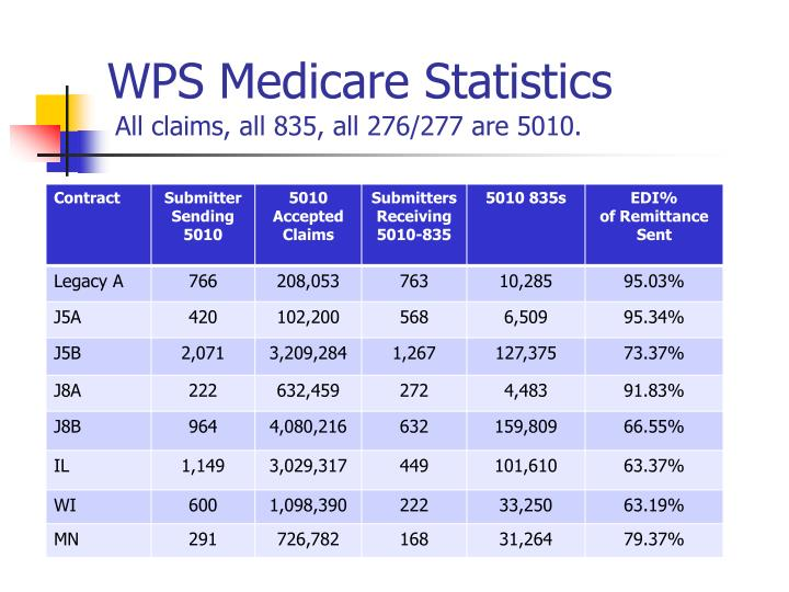 WPS Medicare Statistics