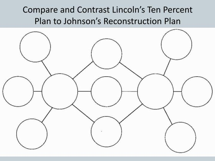 Compare and Contrast Lincoln's Ten Percent Plan to Johnson's Reconstruction Plan