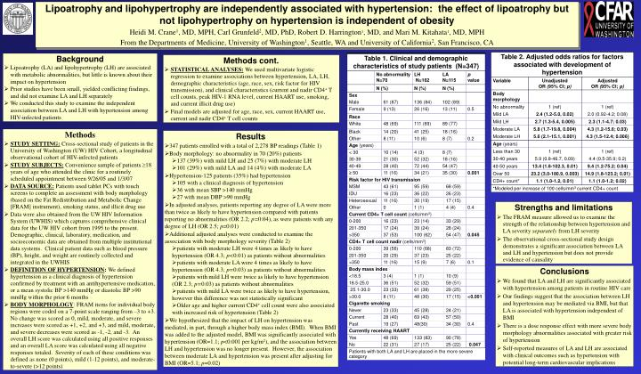 Lipoatrophy and lipohypertrophy are independently associated with hypertension:  the effect of lipoa...