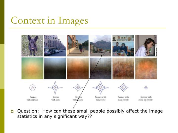 Context in Images