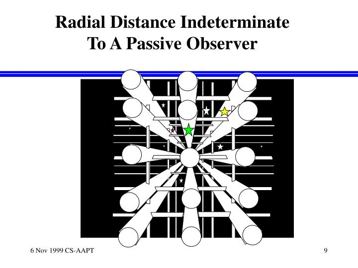 Radial Distance Indeterminate