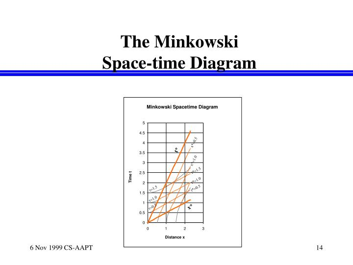 Minkowski Spacetime Diagram