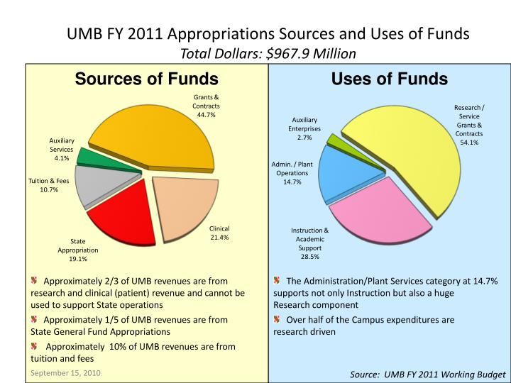 UMB FY 2011 Appropriations Sources and Uses of Funds