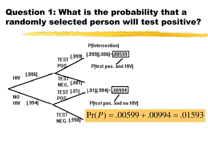Question 1: What is the probability that a randomly selected person will test positive?
