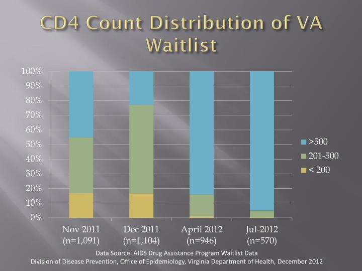 CD4 Count Distribution of VA Waitlist