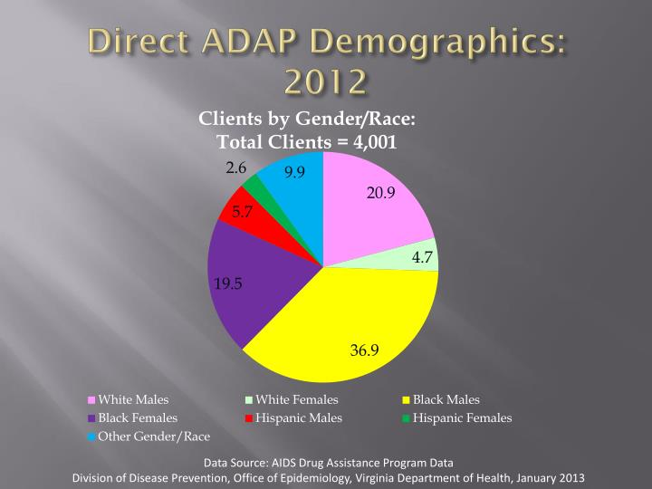 Direct ADAP Demographics: 2012