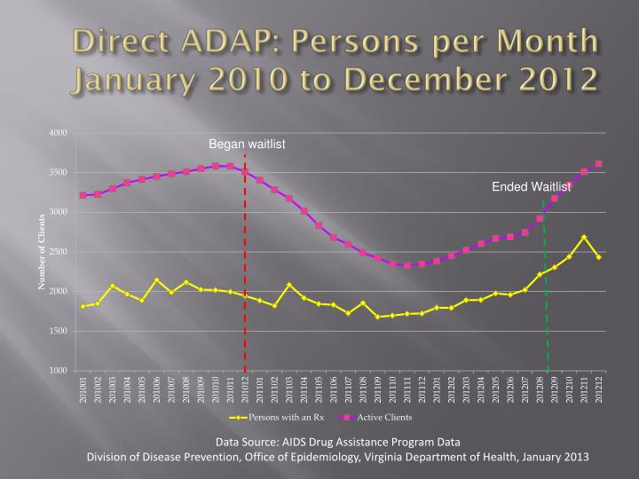 Direct ADAP: Persons per Month