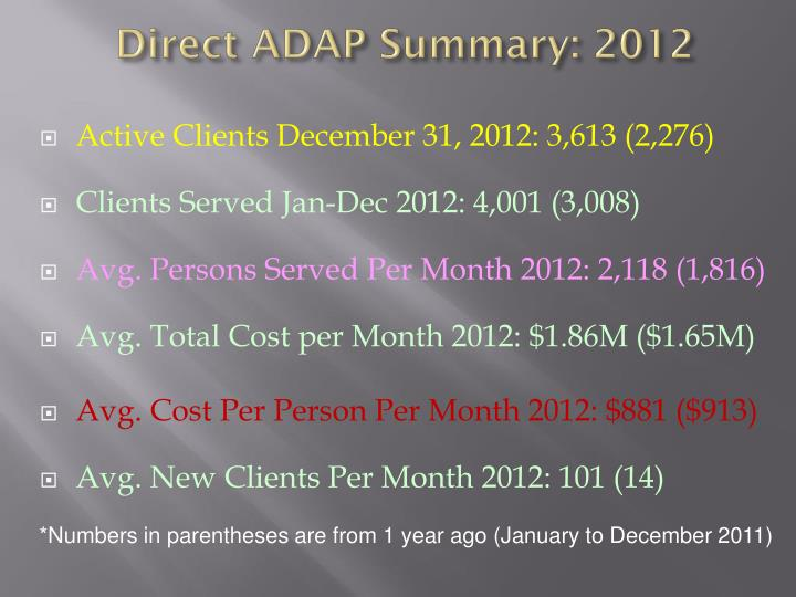 Direct ADAP Summary: 2012