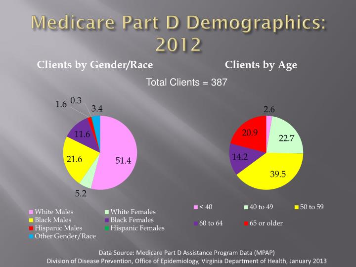 Medicare Part D Demographics: 2012