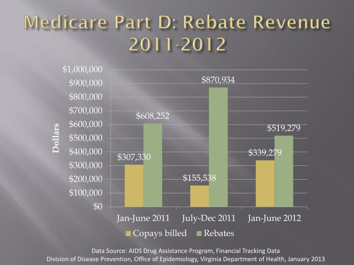 Medicare Part D: Rebate Revenue