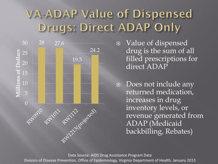 VA-ADAP Value of Dispensed Drugs: Direct ADAP Only