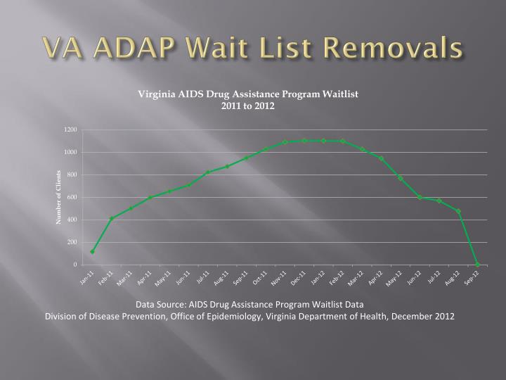 VA ADAP Wait List Removals
