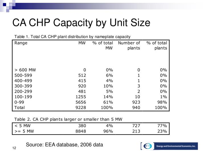 CA CHP Capacity by Unit Size