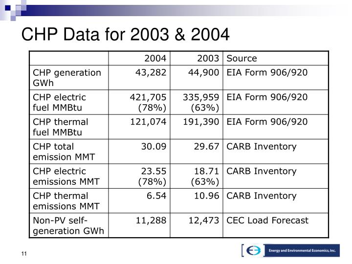 CHP Data for 2003 & 2004