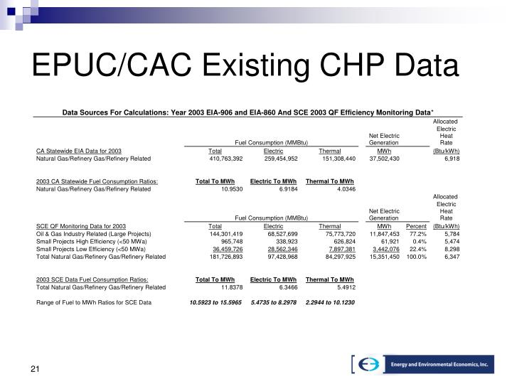 EPUC/CAC Existing CHP Data