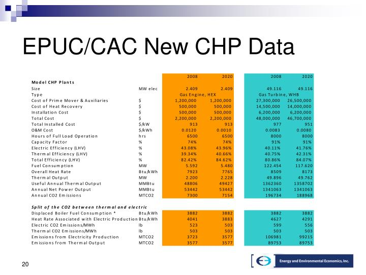 EPUC/CAC New CHP Data