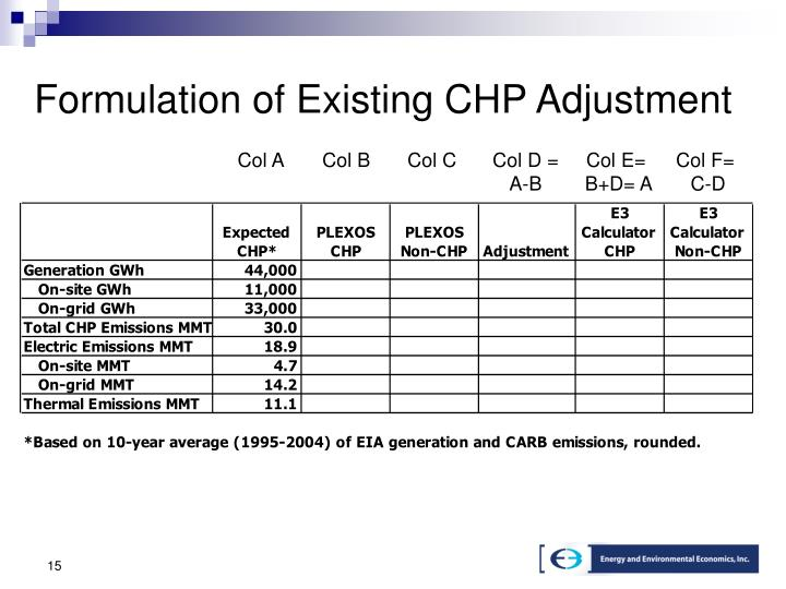 Formulation of Existing CHP Adjustment