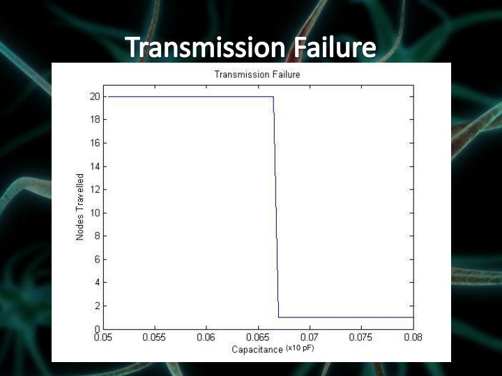Transmission Failure