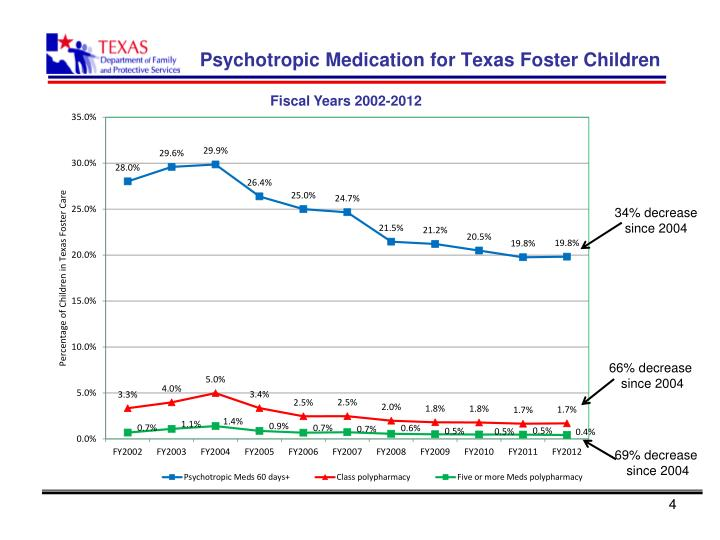 Psychotropic Medication for Texas Foster Children