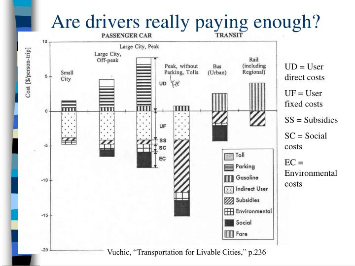 Are drivers really paying enough?