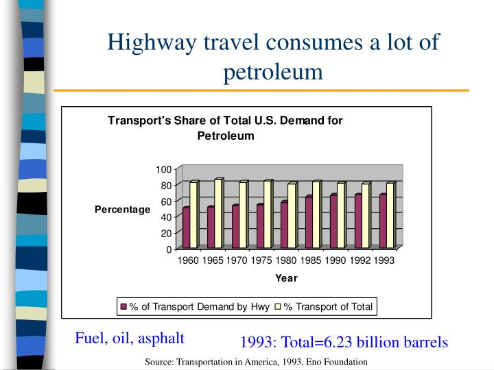 Highway travel consumes a lot of petroleum