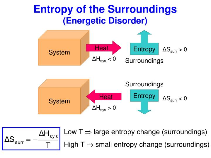 Entropy of the Surroundings