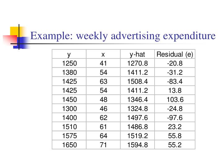 Example: weekly advertising expenditure