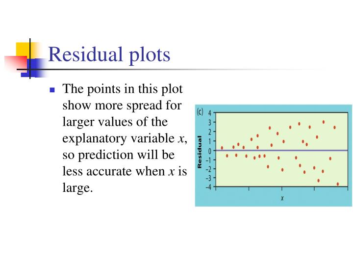 The points in this plot show more spread for larger values of the explanatory variable