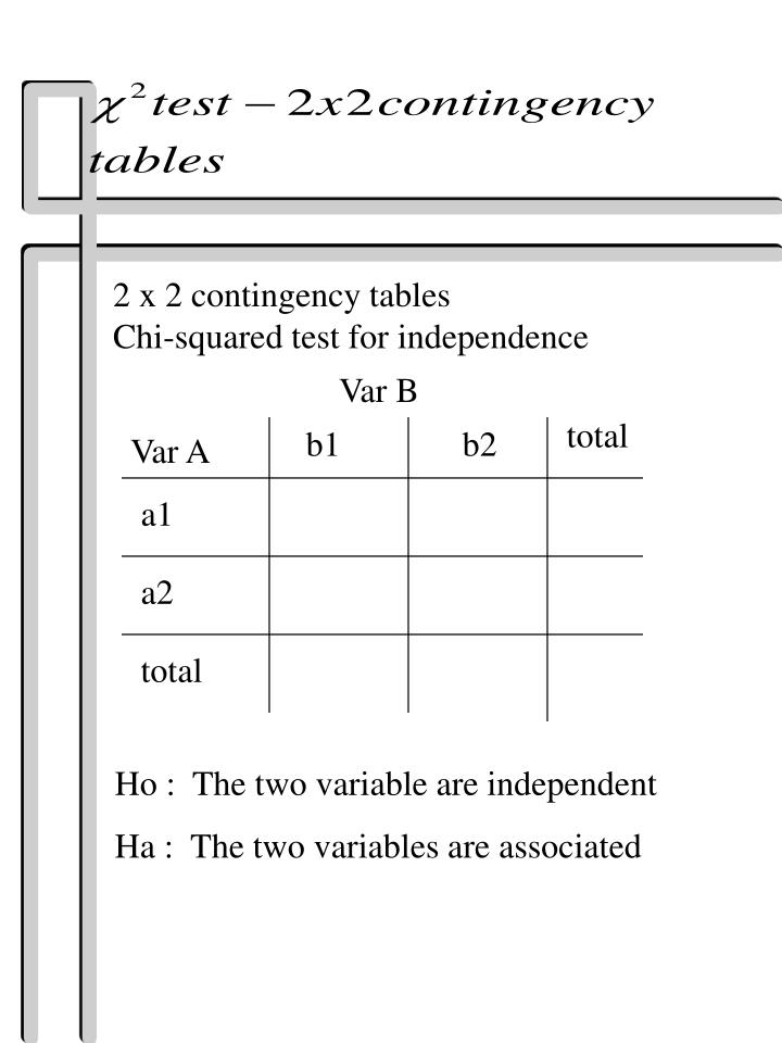2 x 2 contingency tables
